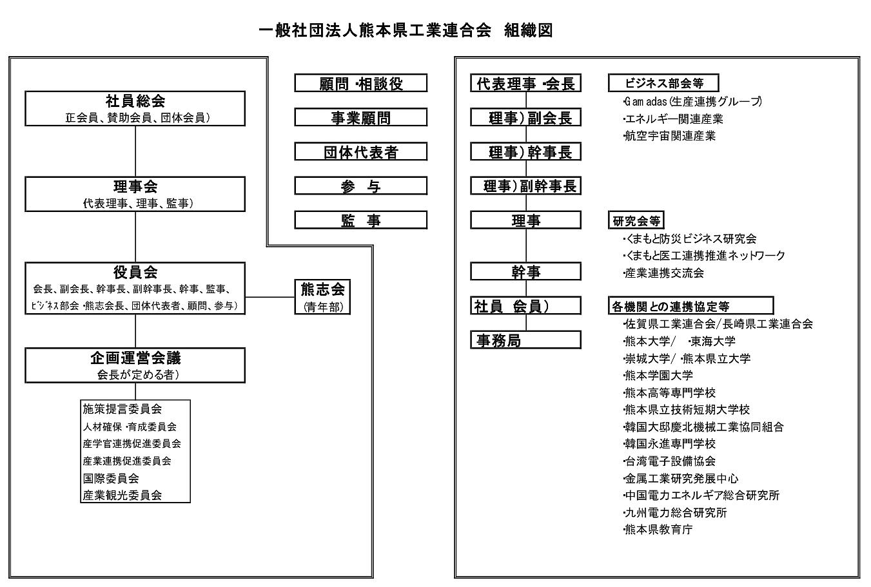 一般社団法人熊本県工業連合会 組織図