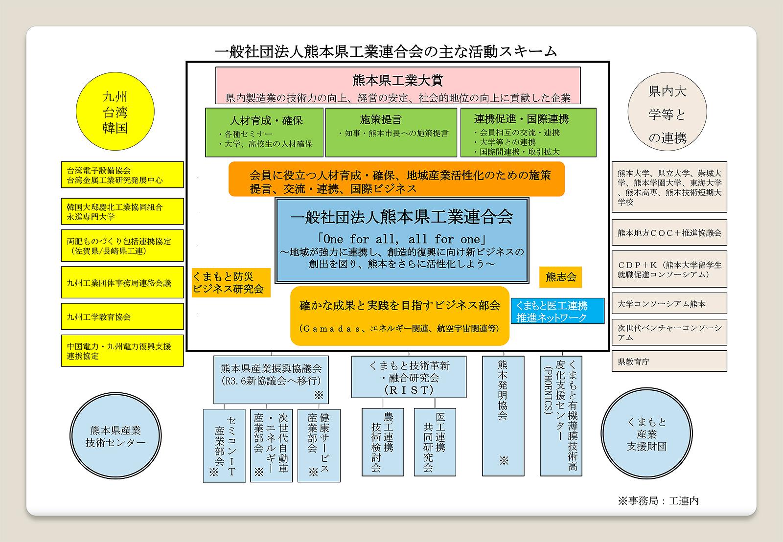 一般社団法人熊本県工業連合会の活動スキーム