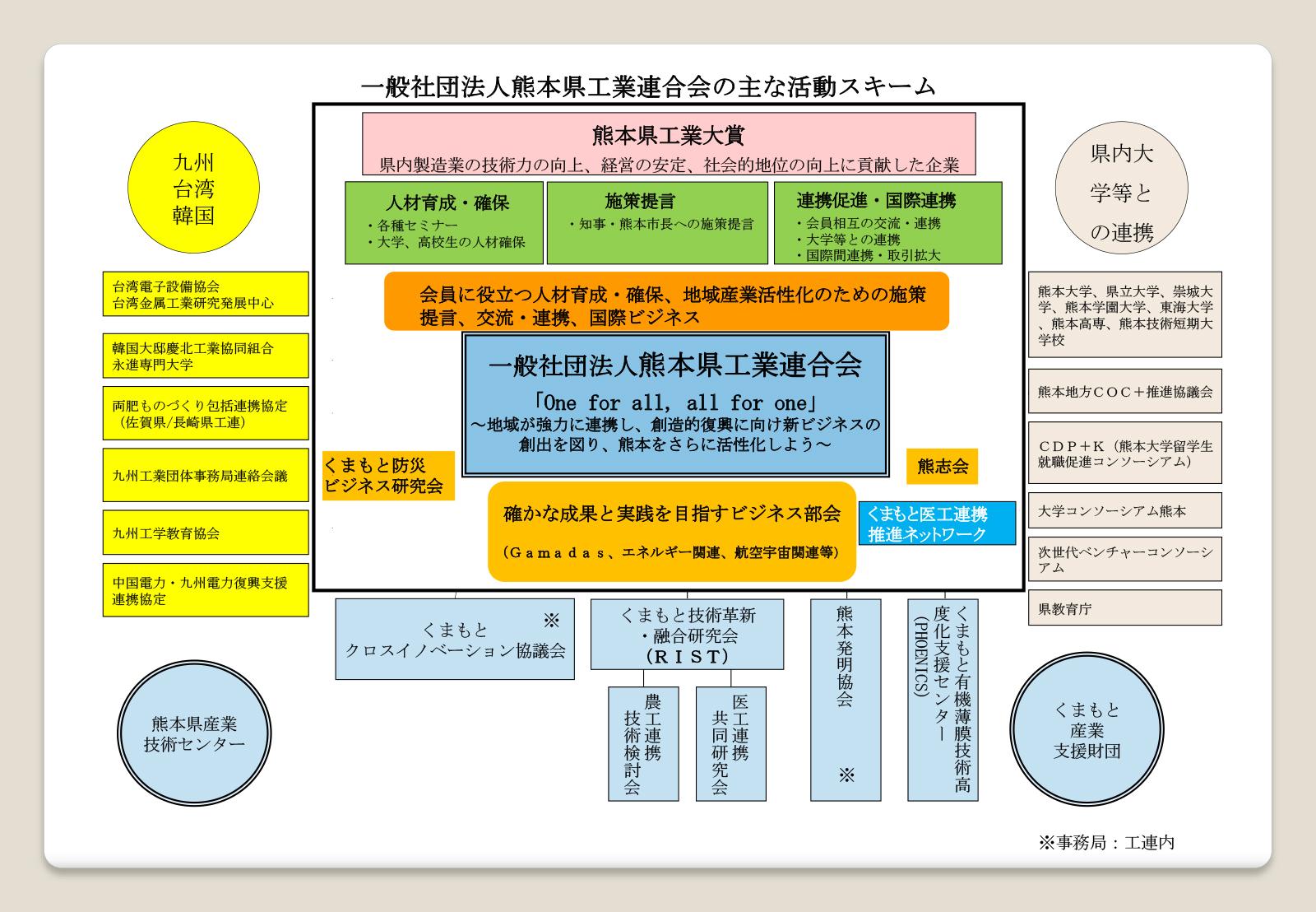一般社団法人熊本県工業連合会の活動スキーム(R3年度)